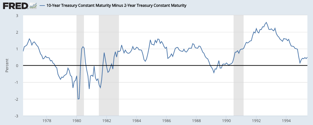 The 10 Year2 Year Spread The Most Reliable Recession Predictor