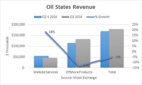 Offshore Stymies Oil States Oil States International, Inc