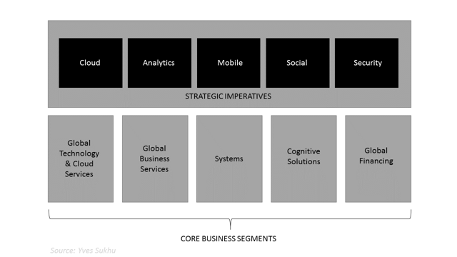 IBM Strategic Imperatives And Business Segments