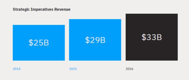 IBM Strategic Imperatives Revenue 2014 - 2016