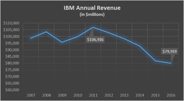IBM Annual Revenue 2007 - 2016