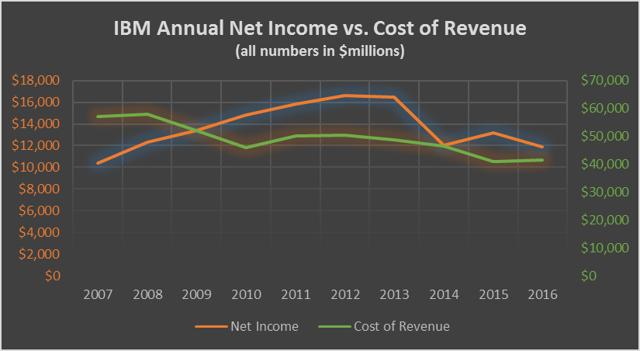 IBM Annual Net Income vs. Cost of Revenue