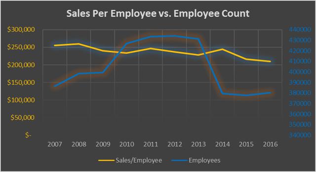 IBM Sales Per Employee vs. Employee Count