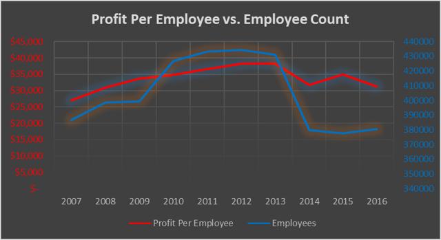 IBM Profit Per Employee vs. Employee Count