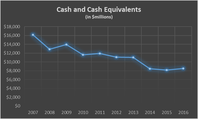 IBM Cash and Cash Equivalents