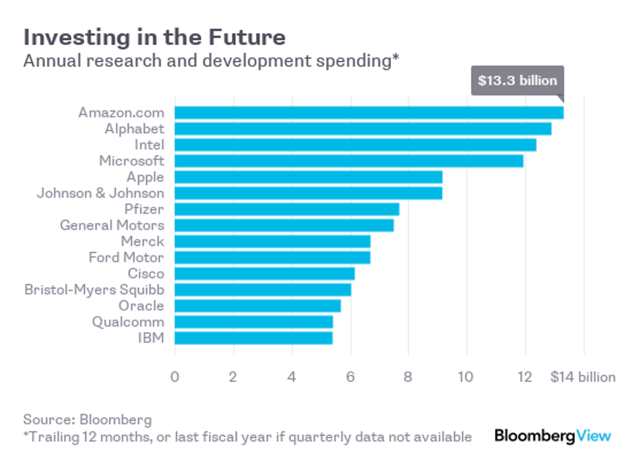 Bloomberg R&D Spend by Tech Company