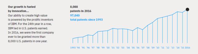 IBM Patent Filing 2016