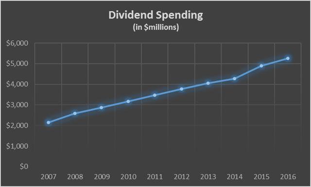 IBM Dividend Spending