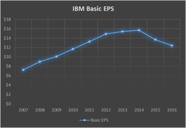 IBM Basic EPS
