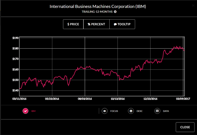 IBM Share Price TTM