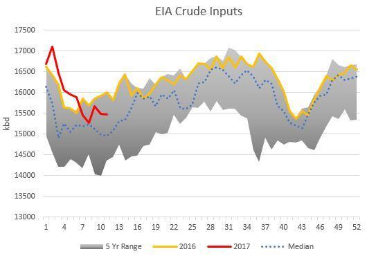 EIA crude inputs.jpg