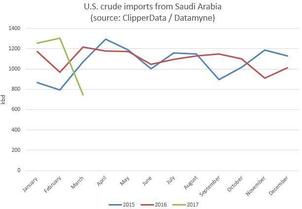 Saudi imports to US ClipperData March 2017.jpg