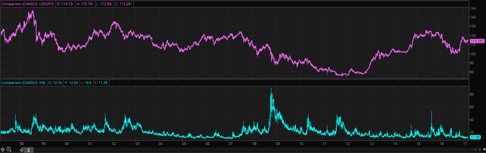 USD/JPY and VIX graphs, generated using ThinkorSwim
