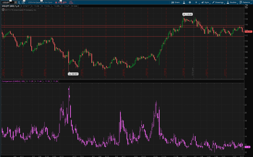 Current USD/JPY and VIX One Year (Daily)