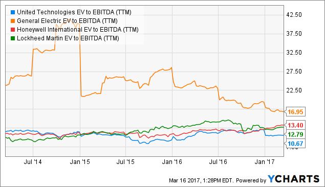 UTX EV to EBITDA (<a href=