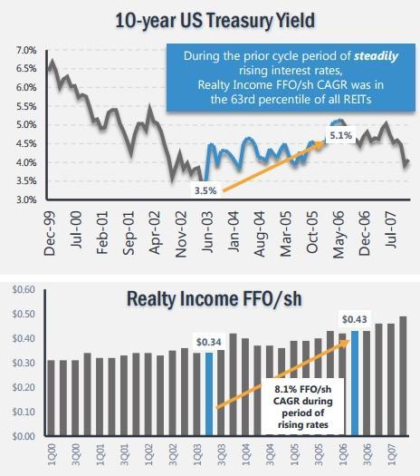 High Interest Rates REIT Growth