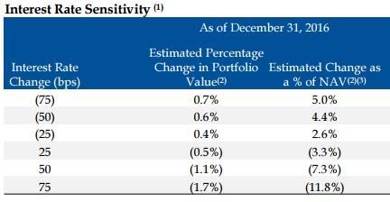REIT Interest Rate Sensitivity