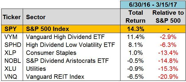 Higher Interest Rates REITs