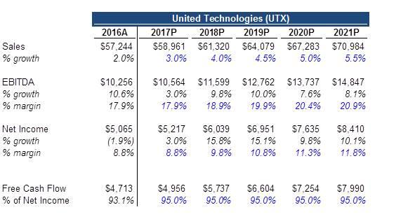 United Technologies: Forecasting Valuation And Dividend