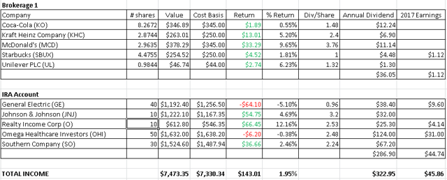 The Slowly, But Surely Dividend Income Portfolio as of February 28, 2017