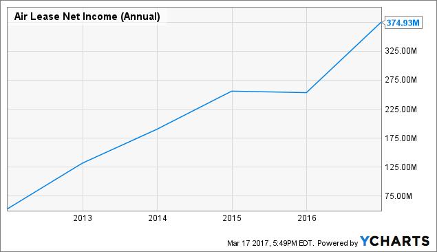 AL Net Income (Annual) Chart