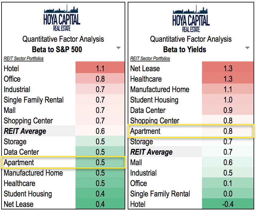 The Short Lease Terms Of Apartment REITs Provide Investors Protection  Against Inflation As Rents Are Able To Re Price More Often Than Other REIT  Sectors ...