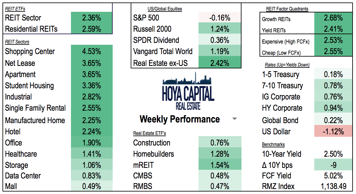 Real Estate Weekly Fed Hikes Reits Rally Ishares Us Real