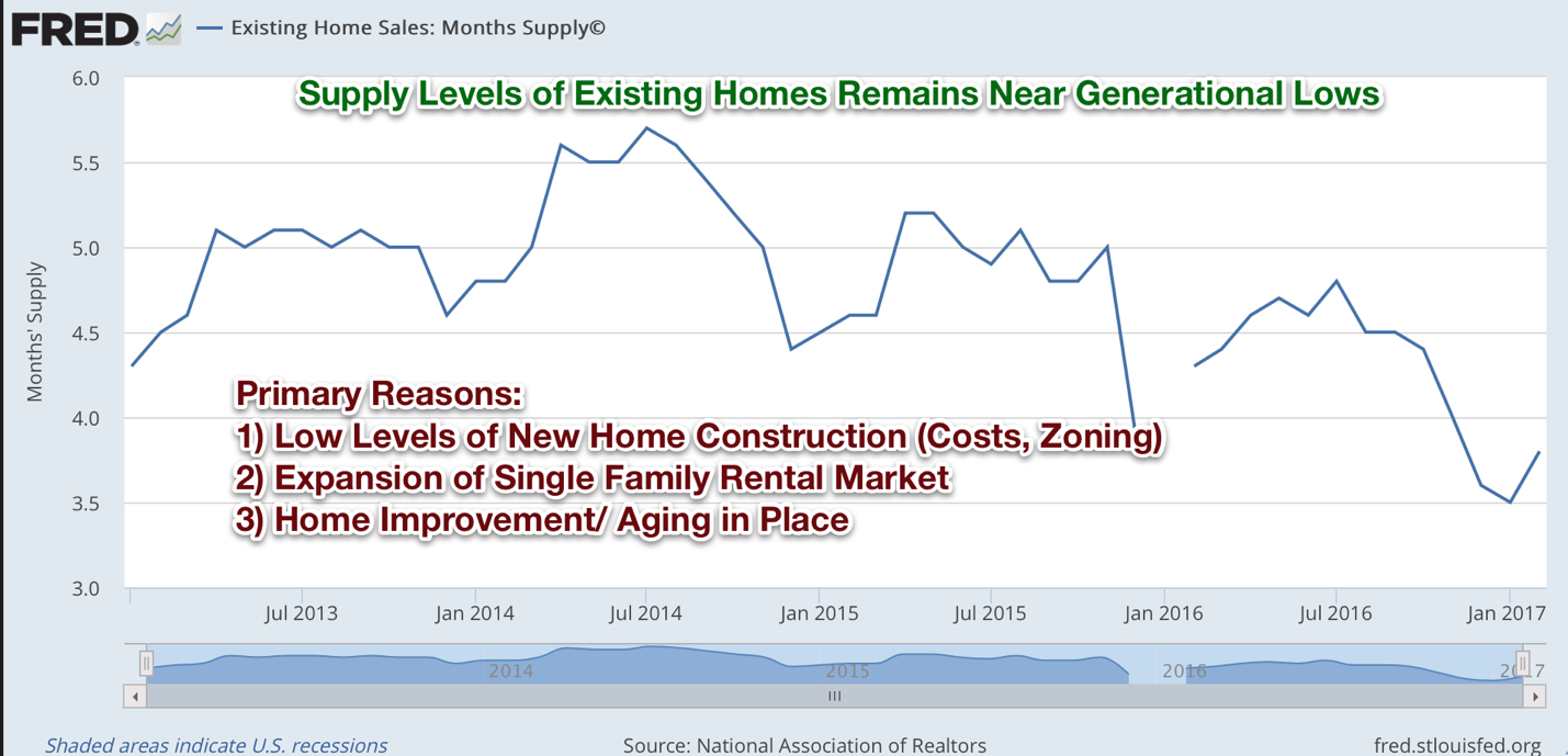 Single-family home reits a home run idea