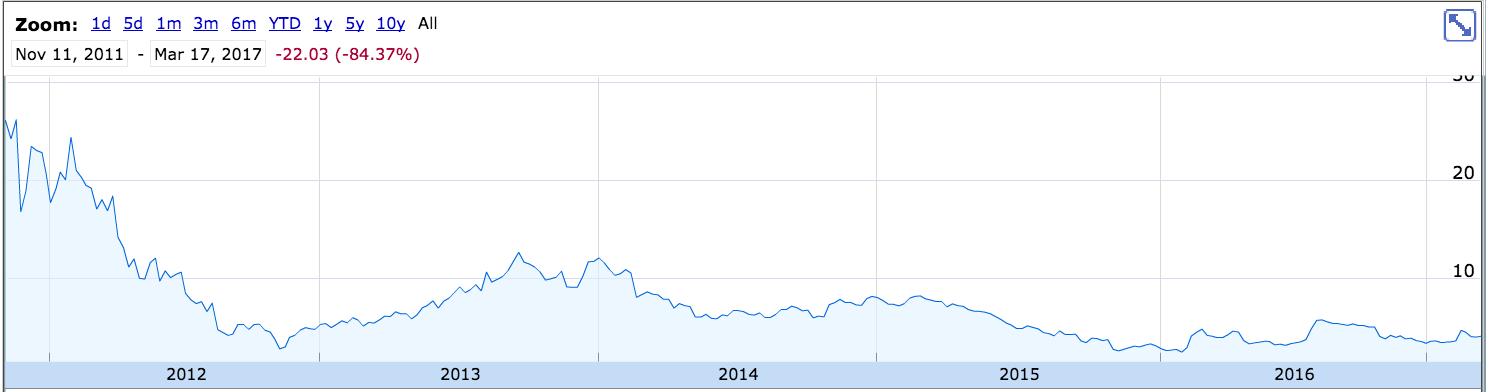 Groupon Stock Quote Inspiration Groupon Still Not Cheap Enough  Groupon Incnasdaqgrpn