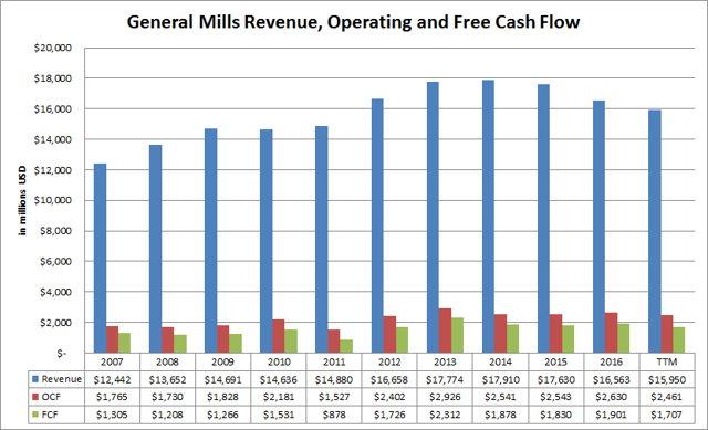 General Mills (<a href='https://seekingalpha.com/symbol/GIS' title='General Mills, Inc.'>GIS</a>) Revenue, Operating and Free Cash Flow