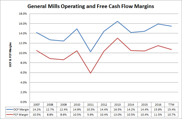 General Mills (<a href='https://seekingalpha.com/symbol/GIS' title='General Mills, Inc.'>GIS</a>) Operating and Free Cash Flow Margins