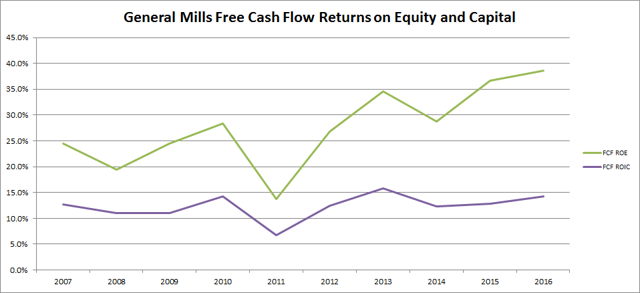 General Mills (<a href='https://seekingalpha.com/symbol/GIS' title='General Mills, Inc.'>GIS</a>) Free Cash Flow Returns
