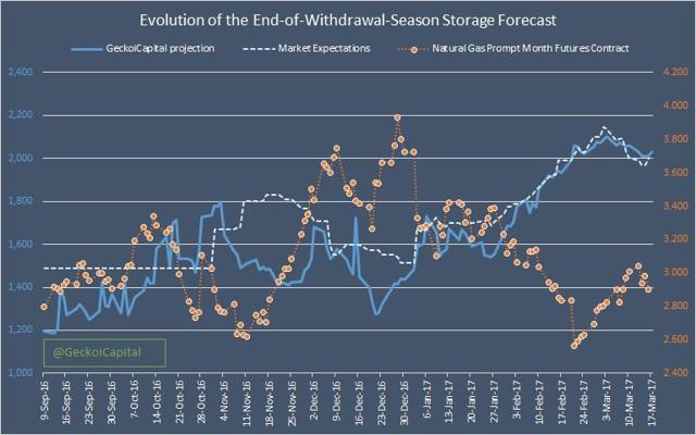 Figure 2. Evolution of the End of Withdrawal Season Storage Forecast
