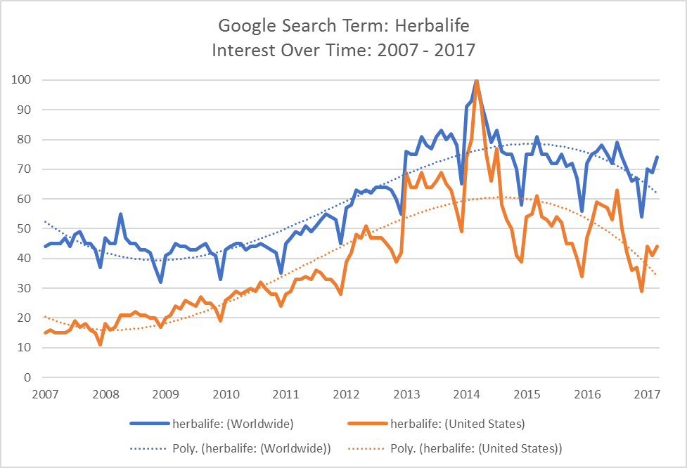 The Chart Shows A Clear Pattern Of Increasing Public Interest In Term Herbalife Leading Up To 2017 And Slow Decline Since Then
