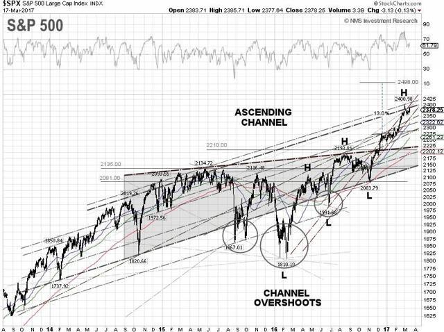 S&P 500 Technical Chart