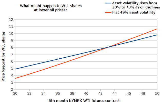 Estimated share prices of Whiting Petroleum with oil in $30-50 range, under two volatility scenarios