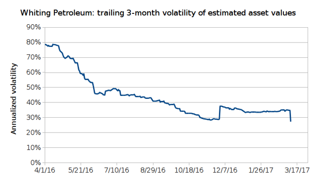 Realized, trailing 3-month volatility of estimated asset values of Whiting Petroleum
