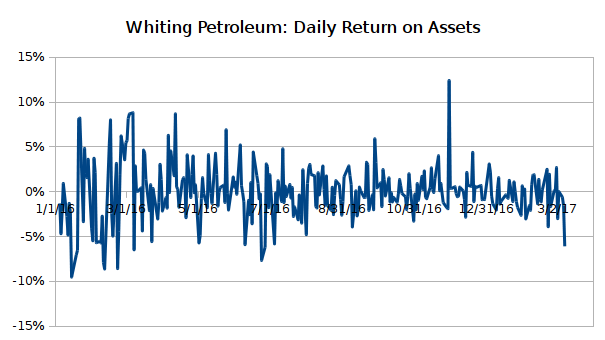 Daily returns of the estimated asset value series of Whiting Petroleum