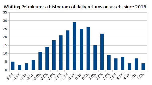 A frequency histogram of daily returns of the estimated asset value series of Whiting Petroleum