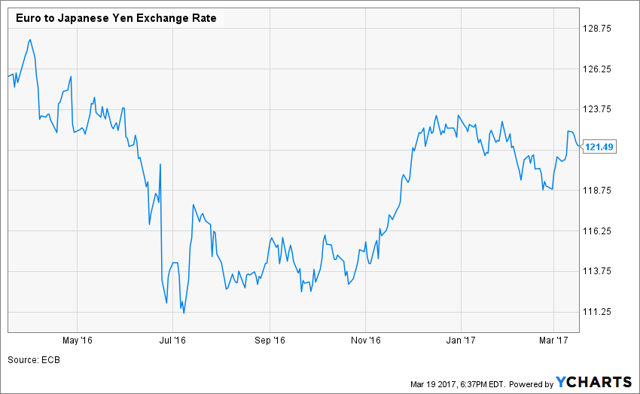Euro to Japanese Yen Exchange Rate Chart