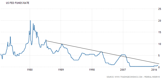 US Interest Rate Historical Chart