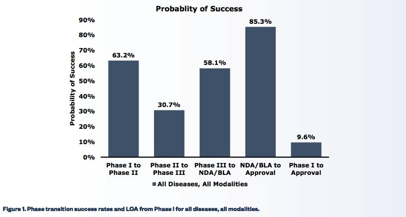 Phase 2 pharmaceutical investing tips citigroup forex probe