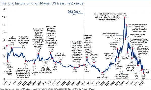 The Context Of What He Actually Said If Interest Rates Stay This Low Stocks Are Let S Take A K At Historical 10 Year Treasury Yields