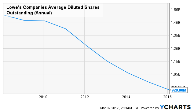 LOW Average Diluted Shares Outstanding (Annual) Chart