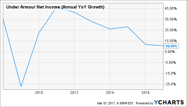 UAA Net Income (Annual YoY Growth) Chart