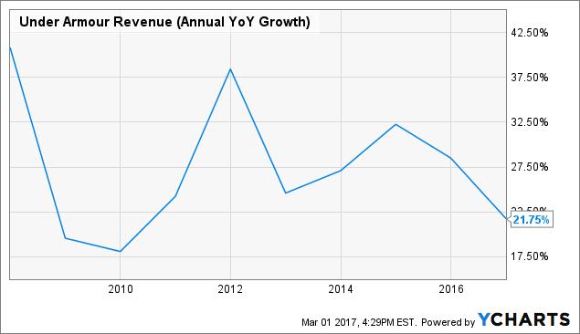 UAA Revenue (Annual YoY Growth) Chart