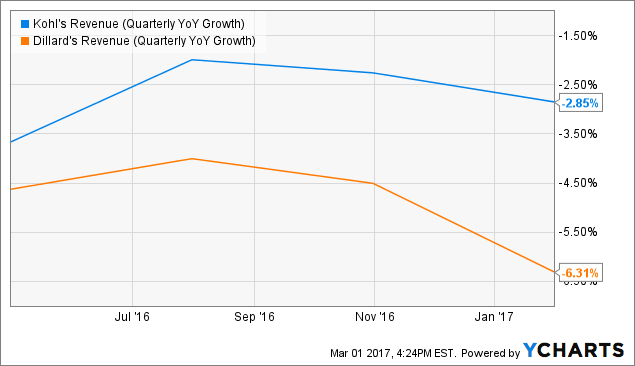 KSS Revenue (Quarterly YoY Growth) Chart
