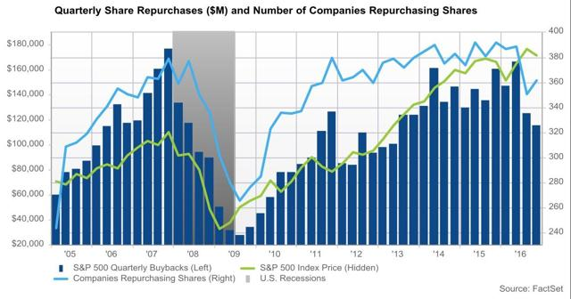 SP500 Share Buybacks