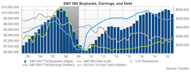 SP500 Buybacks and Debt