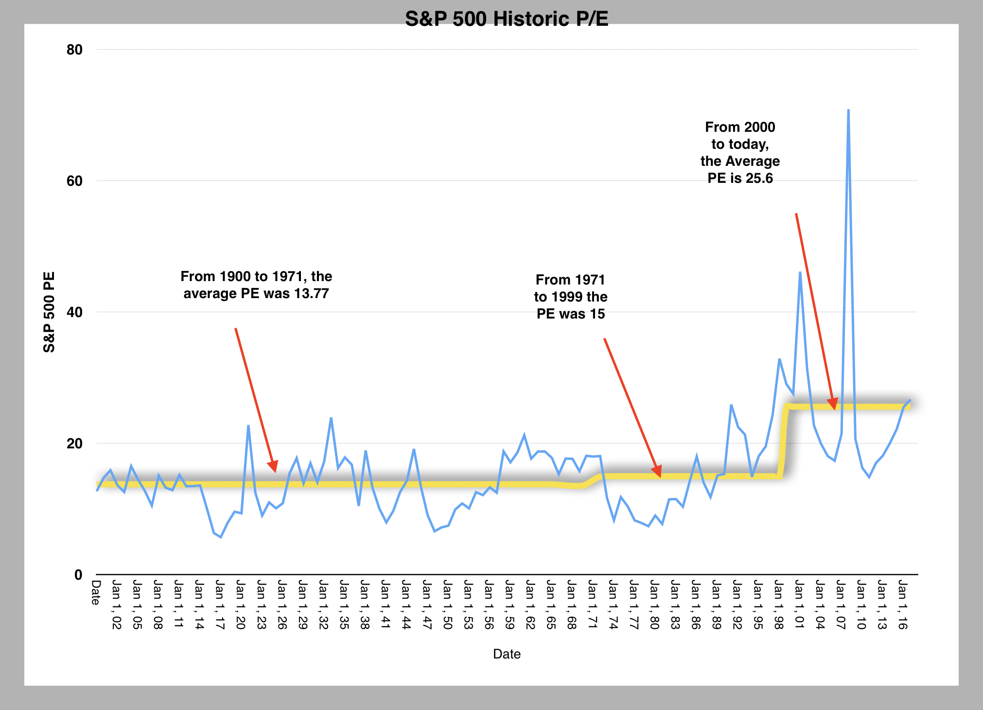 Spy Stock Quote Why A 25 Pe For The S&p 500 Might Be The New Norm  Seeking Alpha